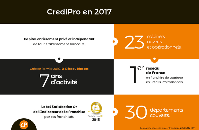 Chiffres CrediPro 2017