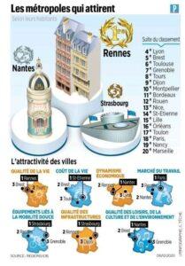 Les métropoles qui attirent - infographie Le Parisien